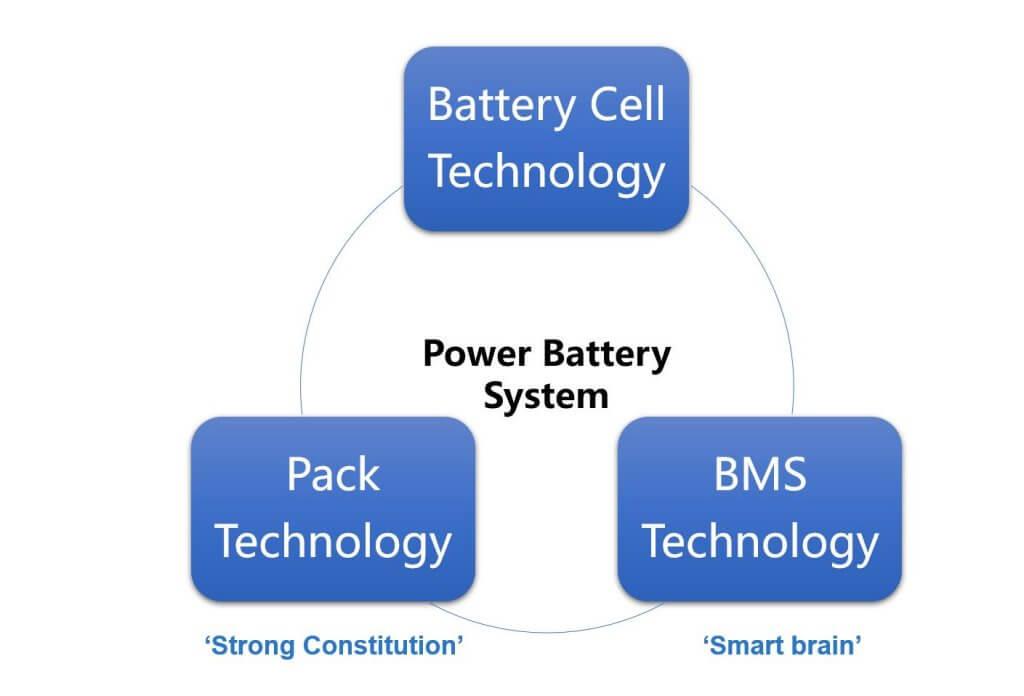 EV battery design