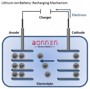Principle of lithium battery