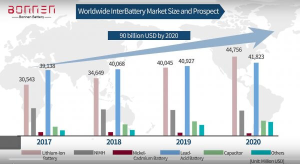 worldwide interbattery market size and prospect